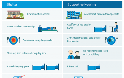 Supporting People without a Home: Understanding the Spectrum of Housing Solutions